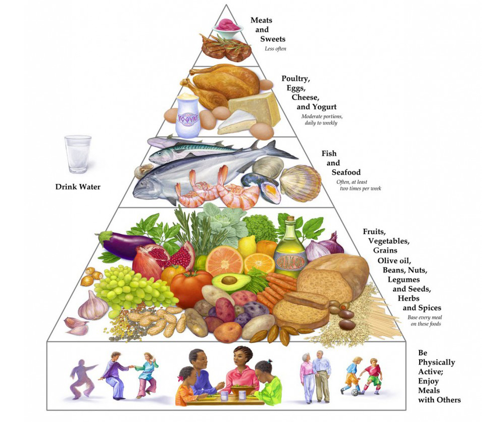 grow foods examples